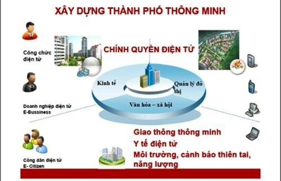 Xây dựng thành phố thông minh góp phần nâng cao vị thế của Nghệ An trên nhiều lĩnh vực