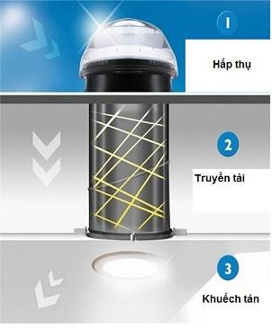 Sơ đồ mô hình ống dẫn sáng tự nhiên được ứng dụng tại Đà Nẵng.
